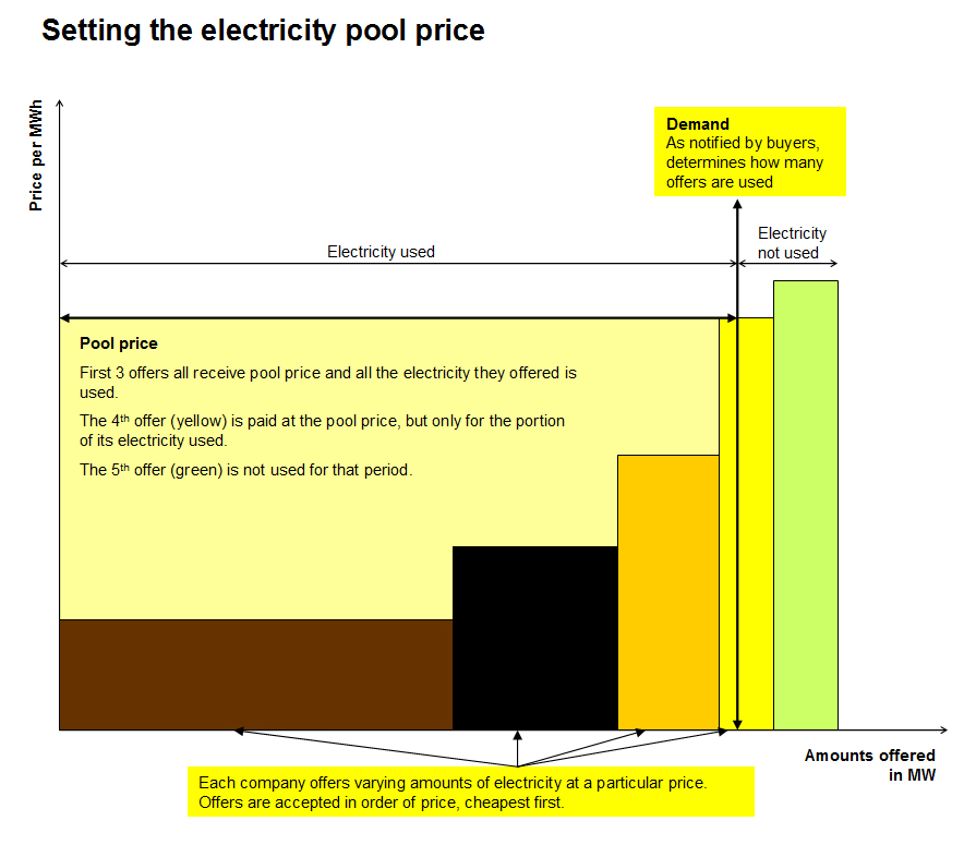 Electricity market price pool