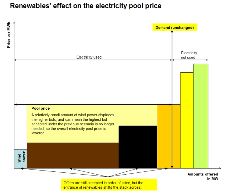 Renewables in the electricity price pool