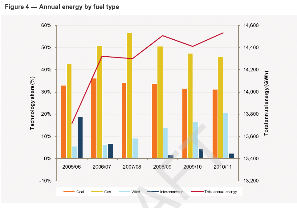 South Australian energy use to 2011