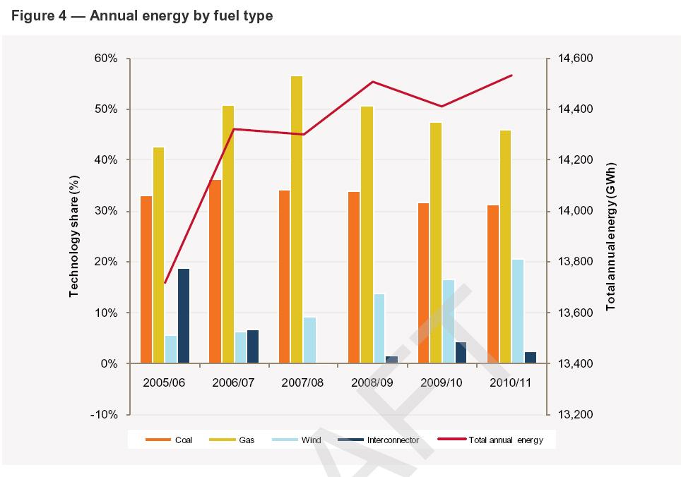 South Australian energy use to 2011