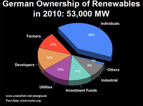 German Ownership of Renewables 2010