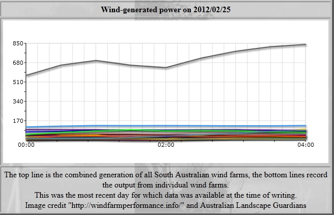 Wind generated power on 2012/02/25