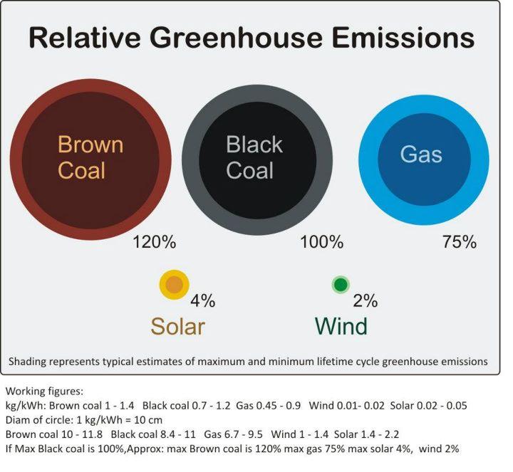 Renewable vs fossil emission levels (infographic)