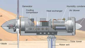 Eole WMS1000 turbine diagram