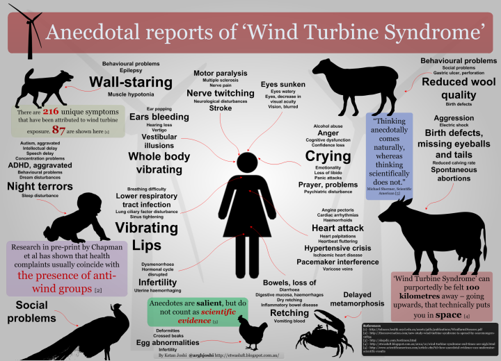 'Wind Turbine Syndrome' is borne of individuals heavily divested from standard scientific methodology. A deficiency in scientific rigour is masked through a focus on politics, drama and emotion.