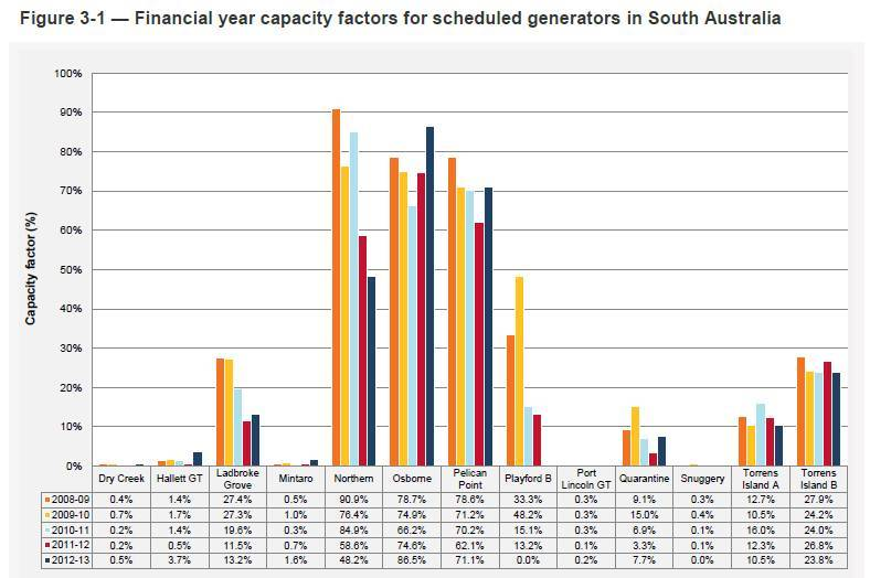 Wind Farms Cut Coal Capacity Factors