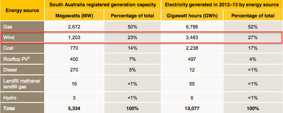 Registered capacity and 2012–13 generation by energy source in South Australia.