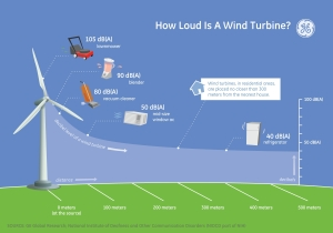 General Electric - How loud is a wind turbine?