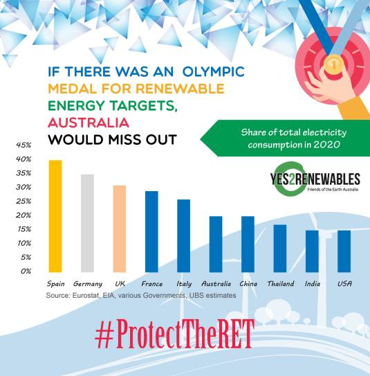 ProtectTheRET