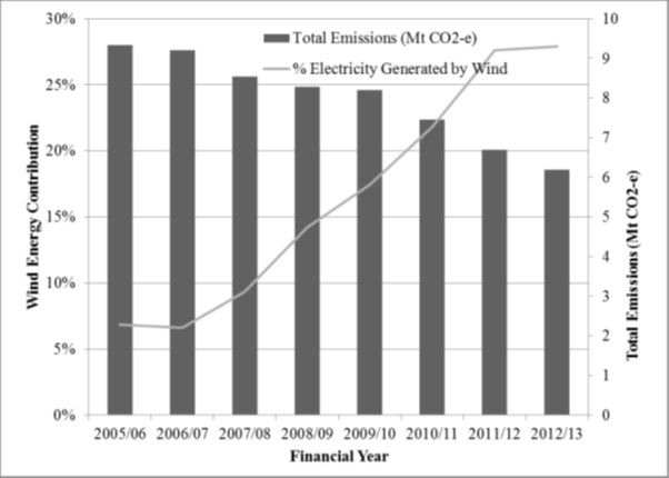 Figure 2 Emissions compared with wind energy contribution