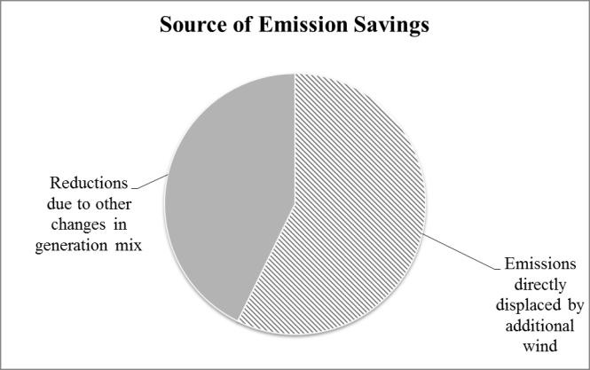 Figure 3 Source of emission savings 05/06 to 12/13