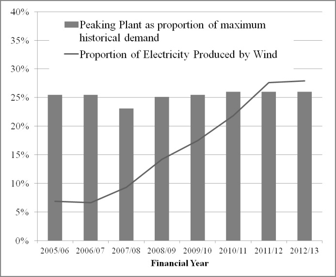 Figure 4 Peaking plant installations compared to wind generation.