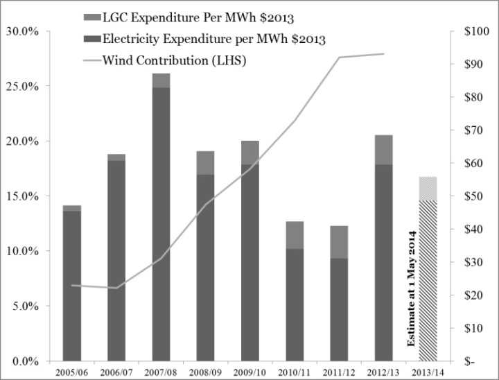 Figure 6 Wholesale prices in 2013$ inclusive of LGCs compared to the proportion of electricity from wind (ex carbon).