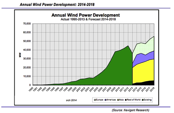 2013-ff-annual-wind-power-development-report