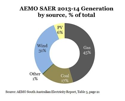 AEMO-Chart-e03a0851-e643-451b-8bdc-b72553ee83f6-0-480x389